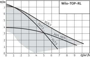 Top RL grafik (1)